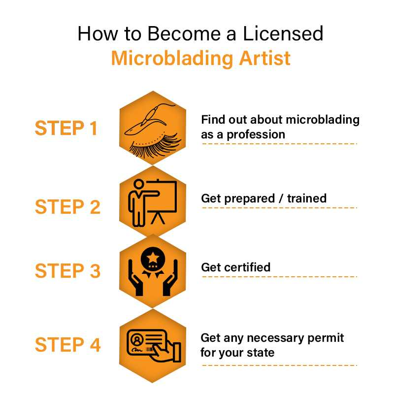 How to Become a Licensed Microblading Artist